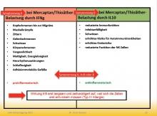 Mercaptanbelastung und seine Symptome